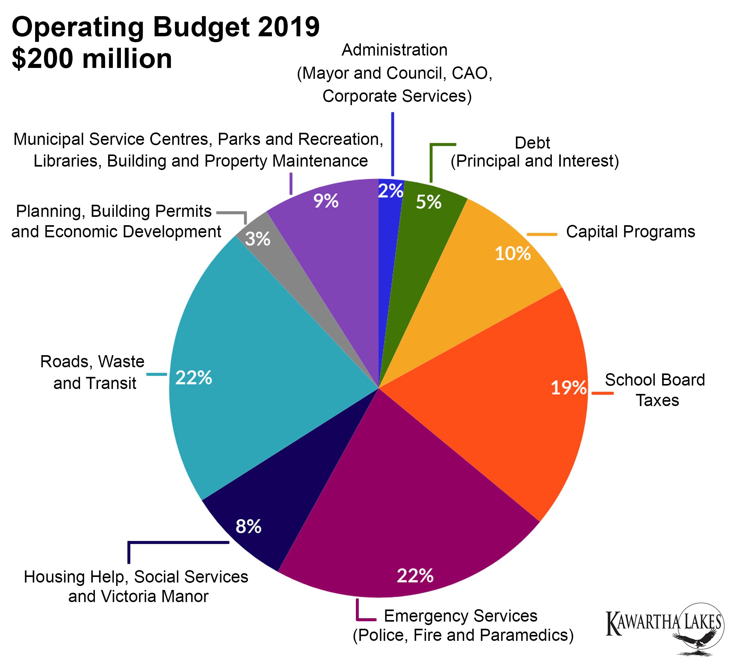 Operating Budget breakdown
